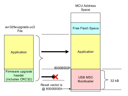 SD bootloader for Atmel AT32UC3 devices
